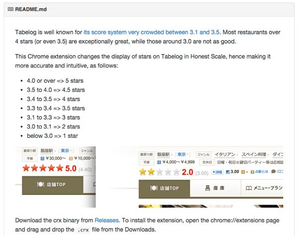 4.0以上なら5!食べログのレーティングを正規化するGoogle Chrome機能拡張「Tabelog-HonestStars」