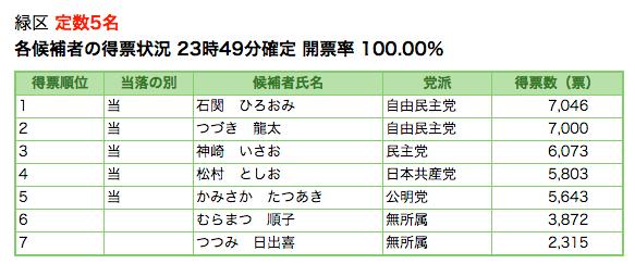 元浦和レッズ・都築龍太、さいたま市議選に当選 → 市議会議員に