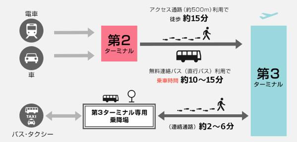 成田空港第3ターミナル 1714