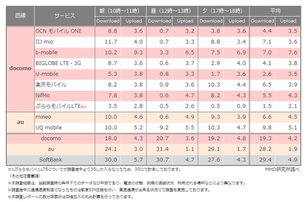 MMD研究所「2015年4月格安スマホ通信速度調査」結果を発表 → 格安SIMは昼にスピードが低下