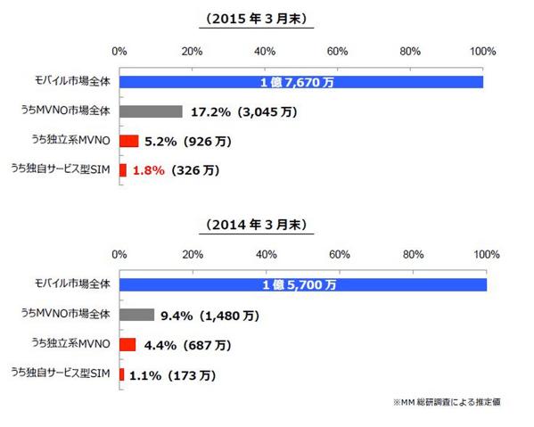 日本国内の格安SIM市場、2015年3月末の回線数は326万回線で前年より88.4%増