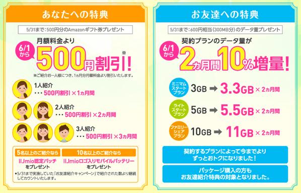 【IIJmio】友達紹介キャンペーンを実施中!紹介された友達のデータ通信量が2ヶ月間10%増量