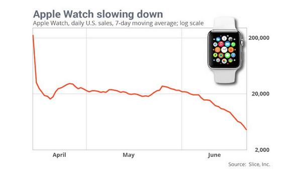 【Apple Watch】販売が緩やかに降下中