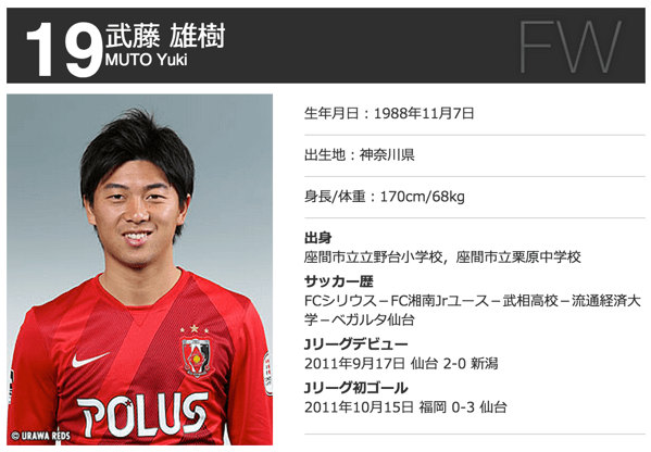 浦和レッズ・武藤雄樹、6月度の「明治安田生命Jリーグ コカ・コーラ 月間MVP」受賞