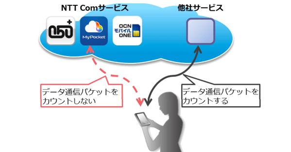 【OCN モバイル ONE】IP電話「050 plus」とオンラインストレージ「マイポケット」をデータ通信量にカウントしない「カウントフリー機能」発表