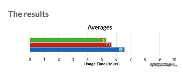 バッテリーの持ちが良いブラウザはどれ?Google ChromeとFirefoxとSafariでテスト → 結果はSafari