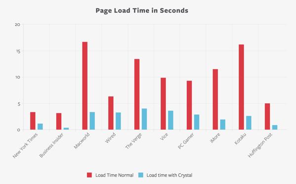 【iOS 9】コンテンツブロック機能で広告ブロックがなかなか強烈!確かに広告がないとページは高速に表示される