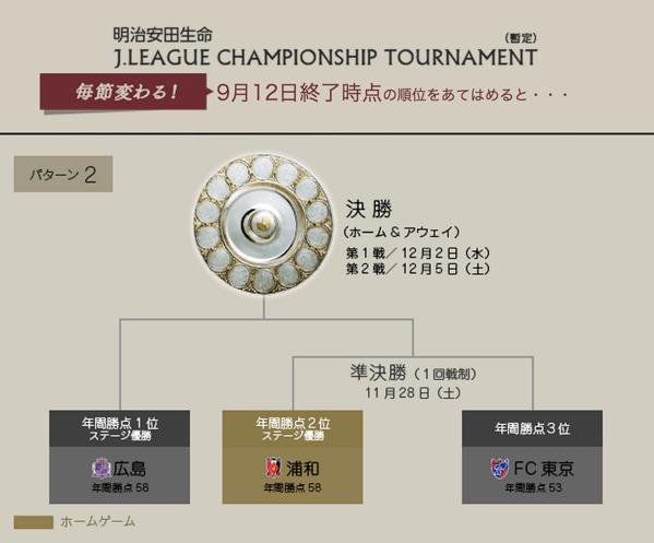 【J1】12月開催のチャンピオンシップは11年ぶりゴールデンタイムに地上波で放送