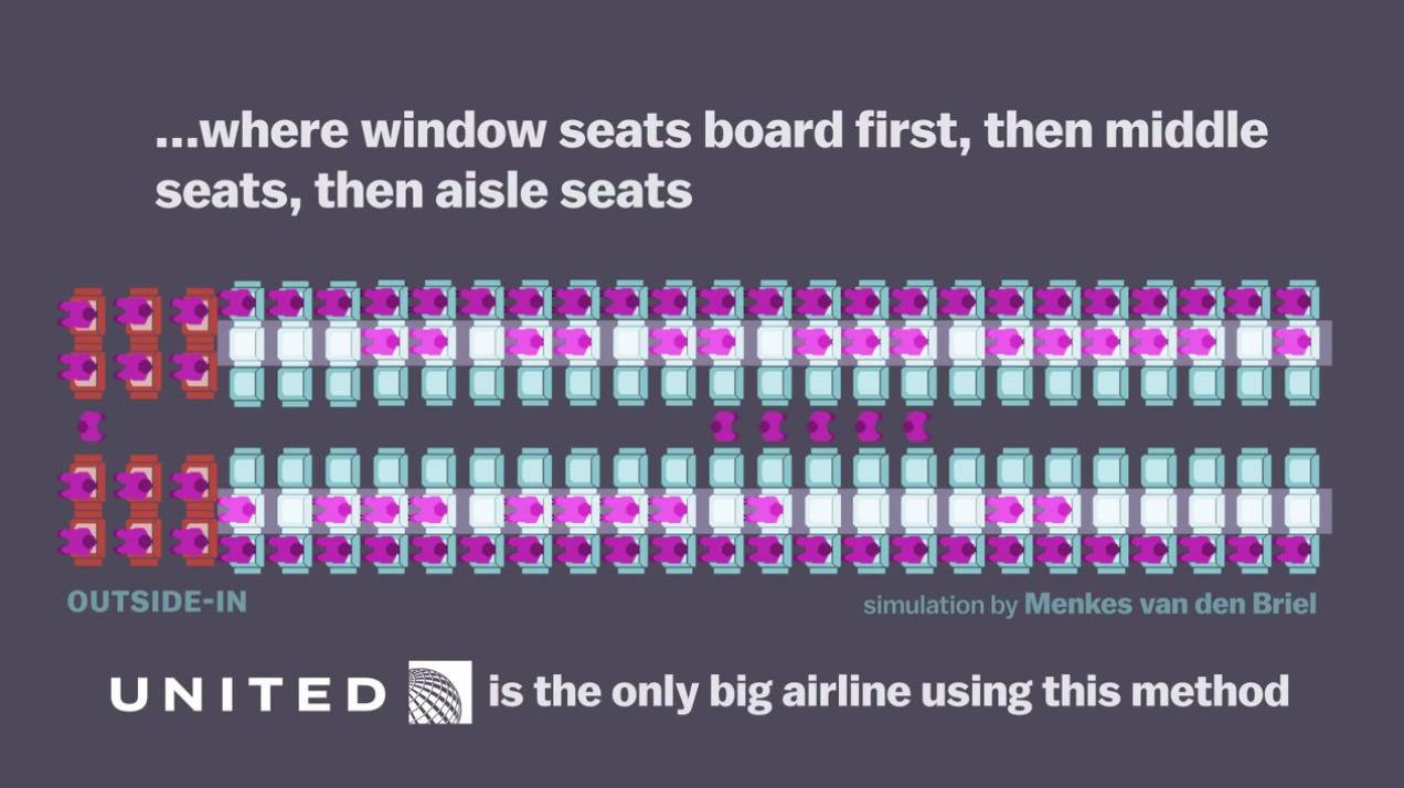 【動画】飛行機の搭乗、後部座席からは遅い乗り方だった。早いのは窓側から、ということを説明した動画。