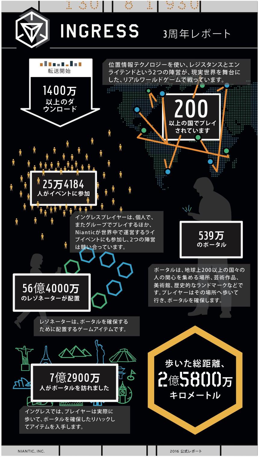 【Ingress】2012年11月のベータ版リリースから3周年を記念したインフォグラフィックを公開 → ダウンロード数は1,400万以上、歩いた総距離は2億5,800万km