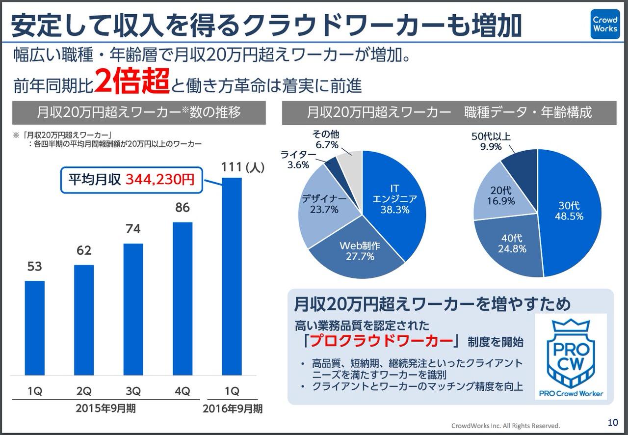 クラウドワークス登録者80万人、そのうち月に20万円以上稼ぐのは111人。
