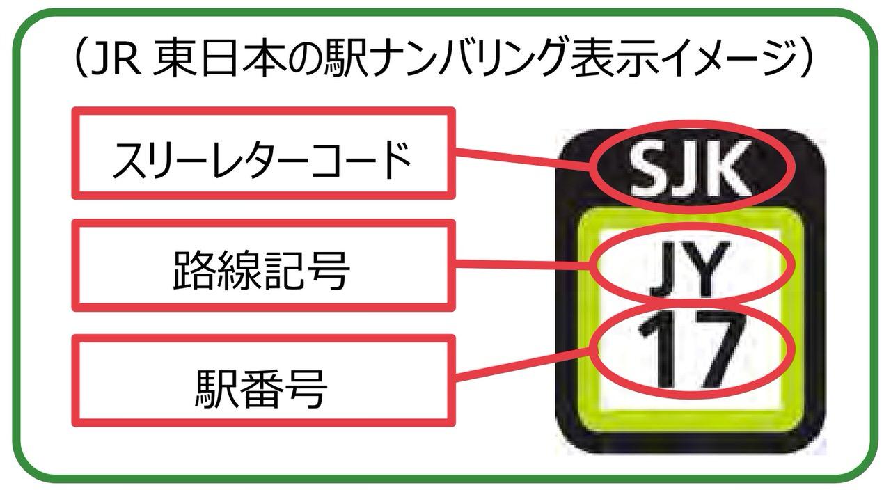 【新宿=SJK】JR東日本、首都圏エリアに「駅ナンバリング」導入