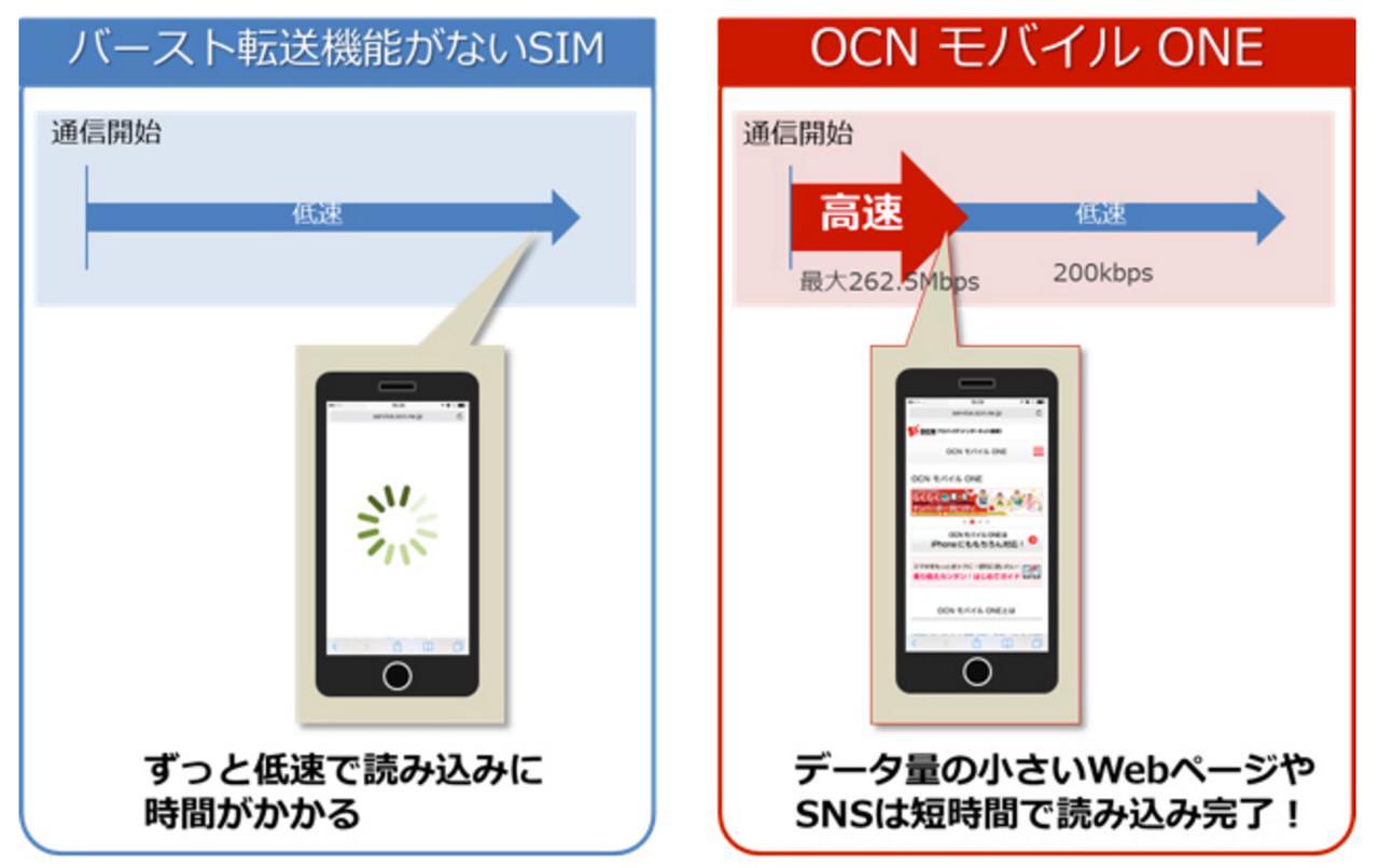 "「OCN モバイル ONE」通信開始時にデータが高速伝送される""バースト転送機能""を提供"