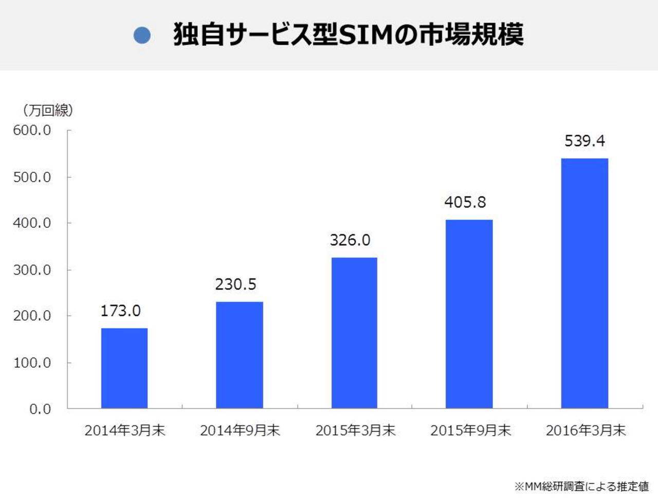 【MVNO】SIM契約数は539.4万回線に 〜個人シェアではIIJmioが1位