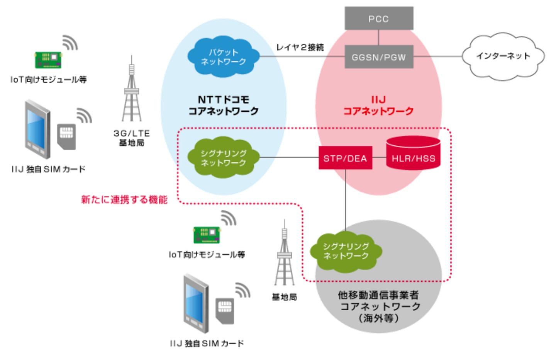IIJ、加入者管理機能を自社構築し「フルMVNO」に