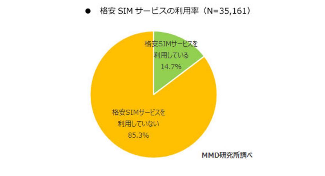格安SIMサービスの利用率は14.7%