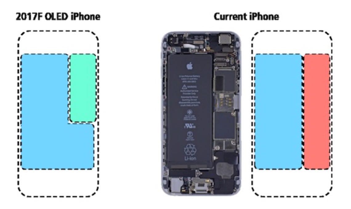 「iPhone 8」バッテリーサイズが大きくなり長持ちに?