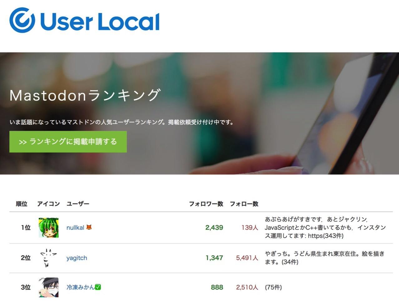 ユーザーローカルが「マストドン」のユーザーランキングを公開