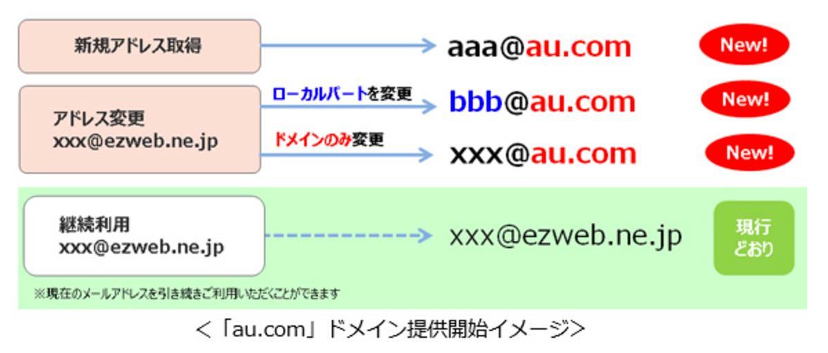 KDDI、メールアドレスをezwebから「au.com」に変更