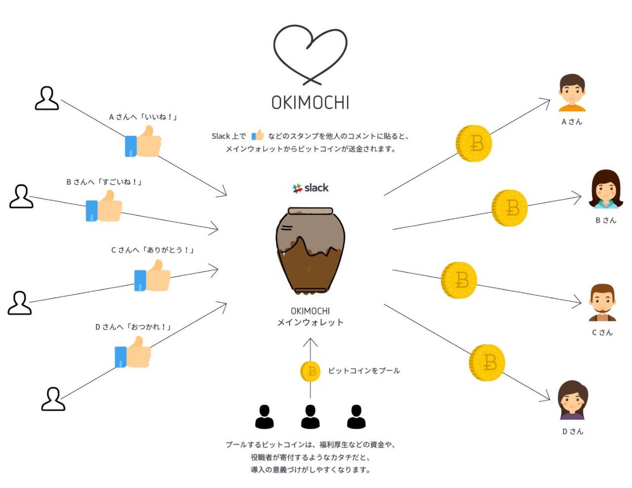 Slackでいいねの気持ちと共に少額のビットコインを送金できるbot「OKIMOCHI」