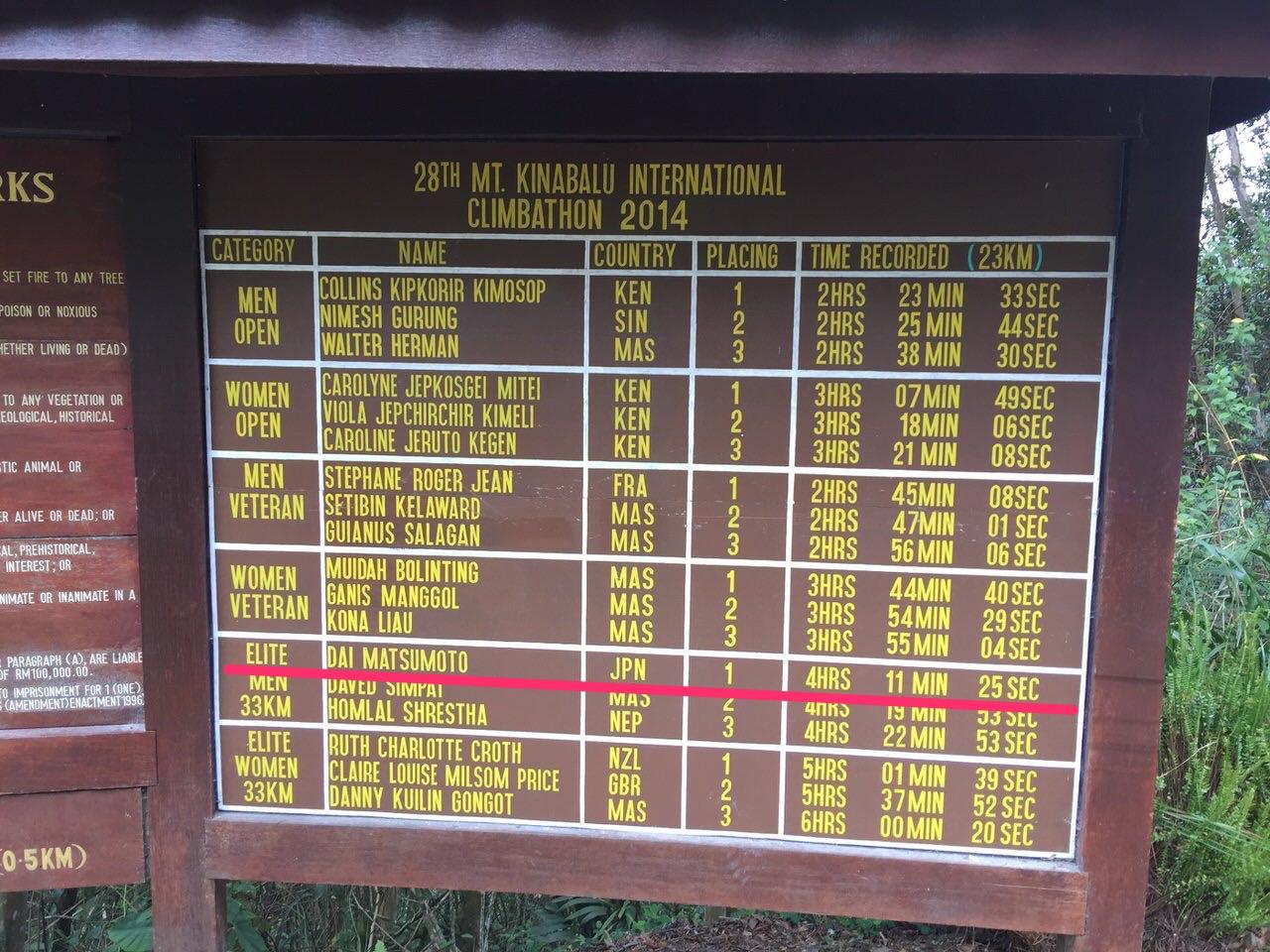 Kota Kinabalu climbing 3972