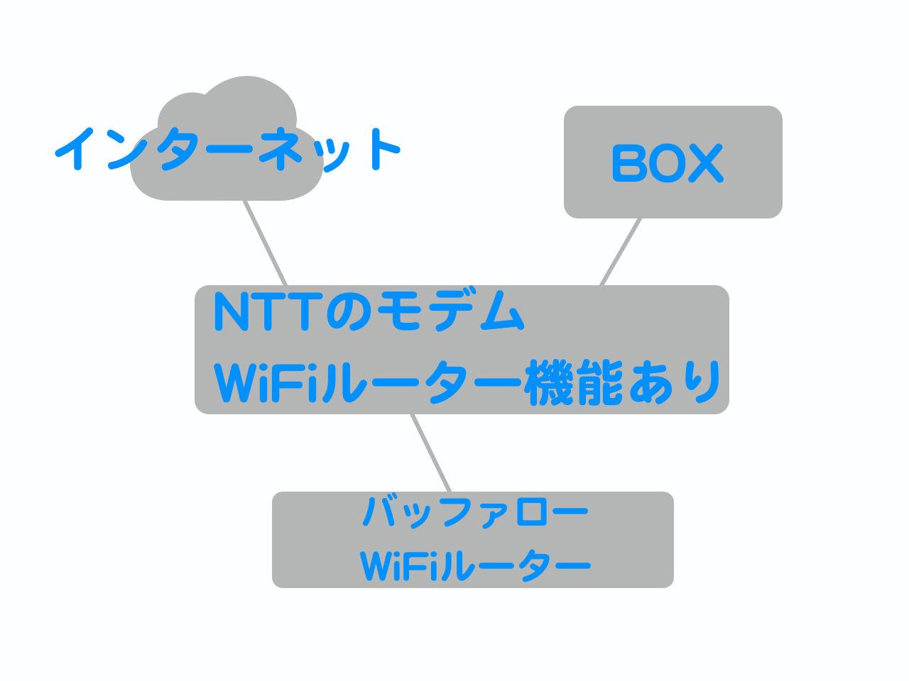 Bitdefender box 66566666t