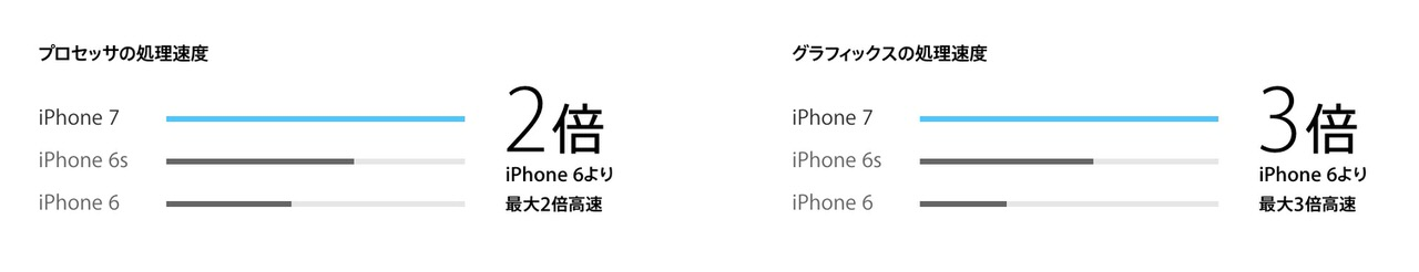 Iphone 7 0800