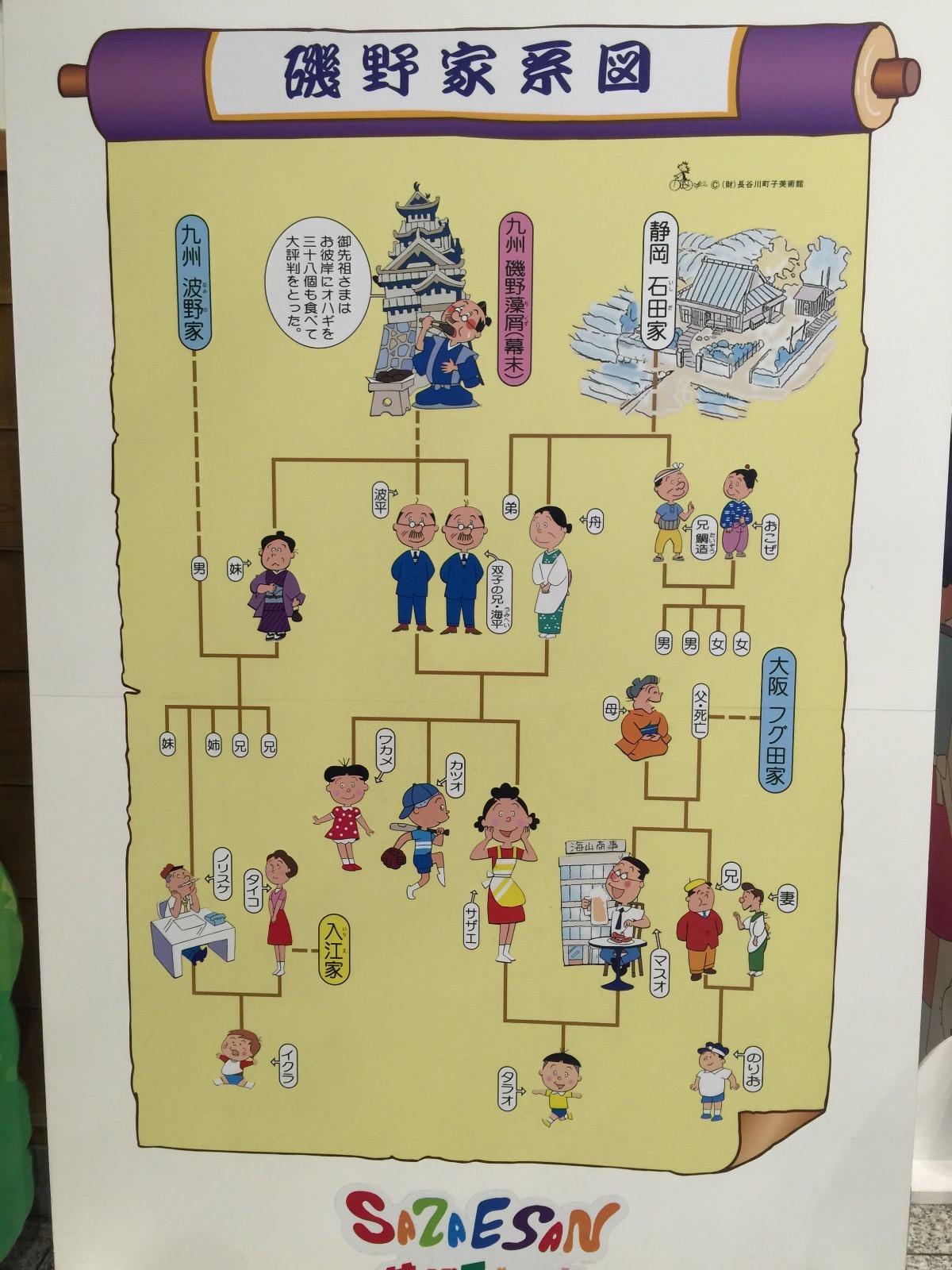 「磯野家家系図」お台場のフジテレビ1階で発見