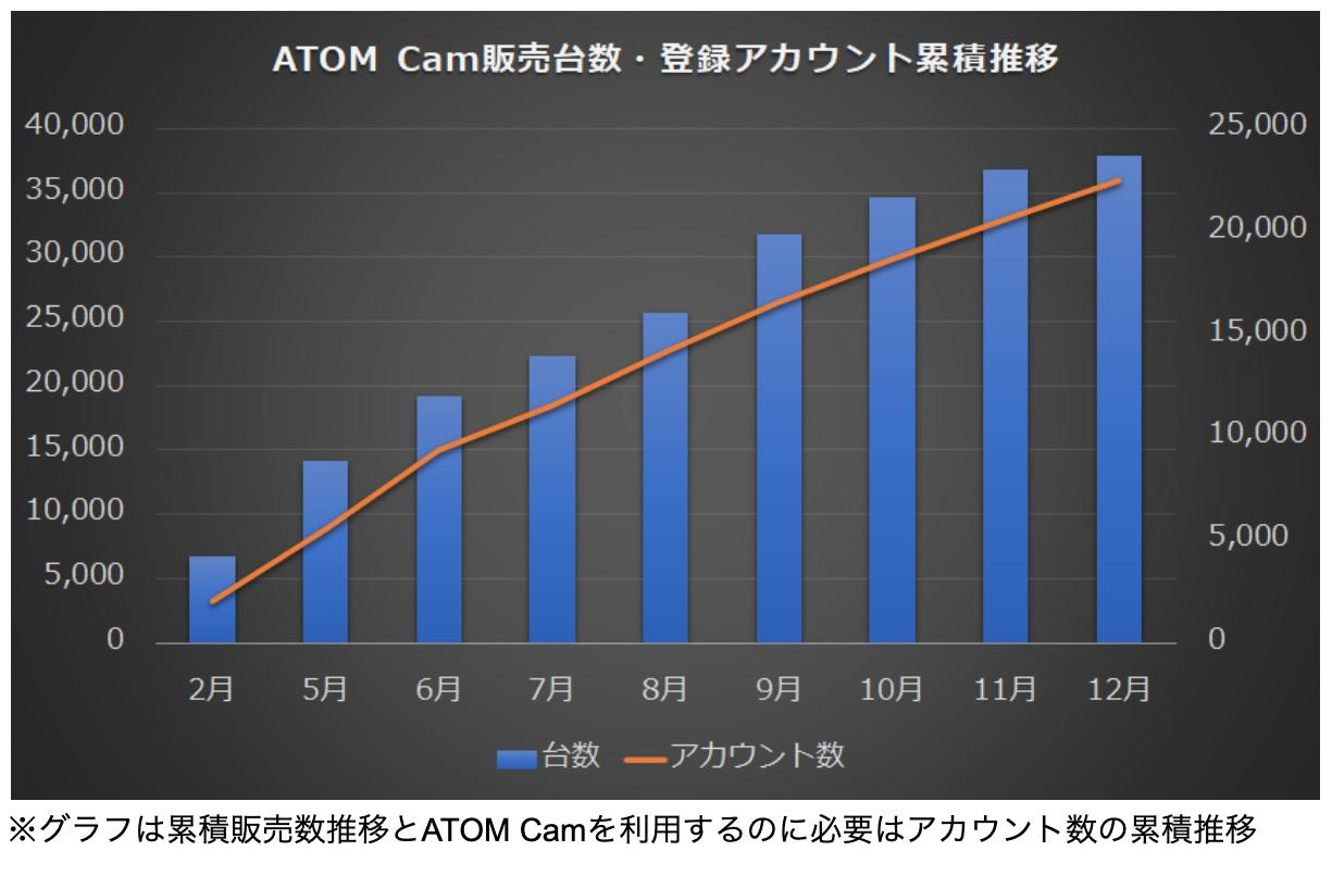 Atom cam 40000 202101 3
