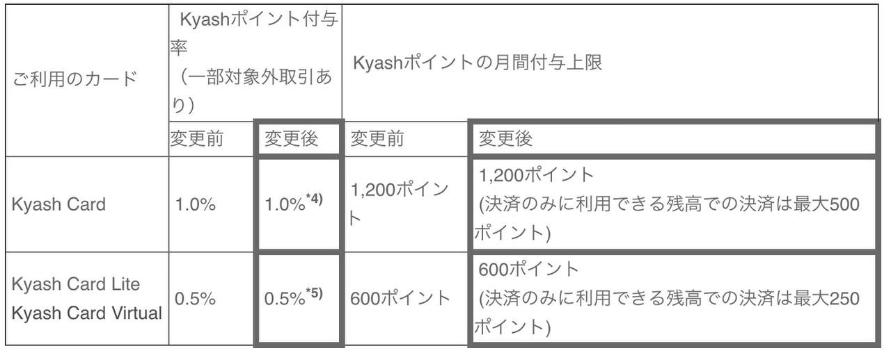 Kyash change 2020121