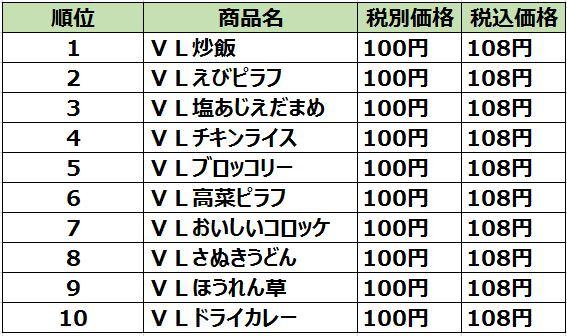 【ローソンストア100】2020年に最も売れたプライベートブランドの「100円冷凍食品」を発表!1位はお手軽ランチのアレ! 02