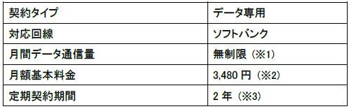 【nuroモバイル】テレワークに最適な「データ無制限プラン」を提供開始(月額2,855円から) 3