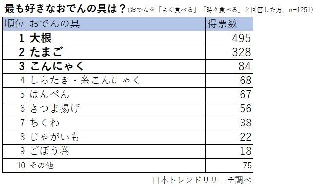Oden ranking 202101 3