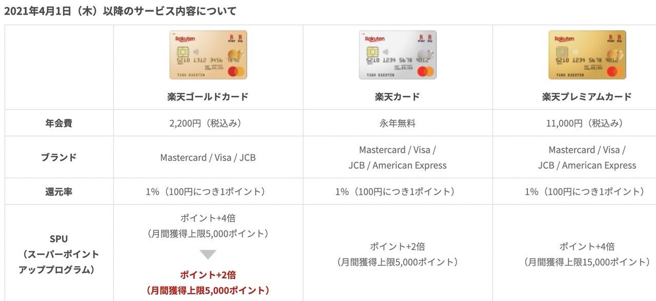 「楽天ゴールドカード」利用特典ポイント+2倍が終了しポイント+4倍が+2倍に変更へ(4/1から) 2021012