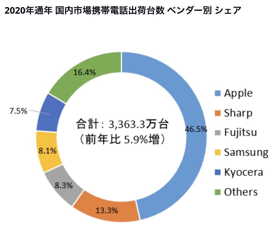 2020年の携帯電話出荷台数でAppleは46.5%を占める
