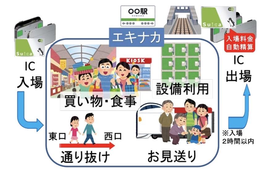 【JR東日本】Suicaなど交通系ICカードを入場券として使える「タッチでエキナカ」3月13日より開始