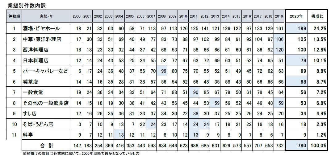 帝国データバンク、2020年の飲食店倒産が780件で過去最多と発表 2
