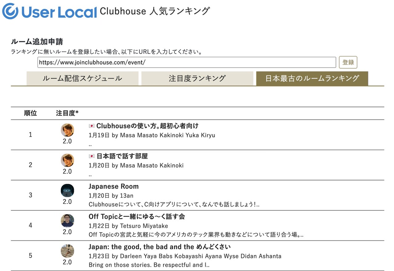Userlocal clubhouse ranking 202102 3