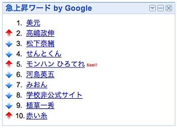 iGoogle「Google 急上昇ワード」で検索数が上昇しているキーワードをリアルタイム表示