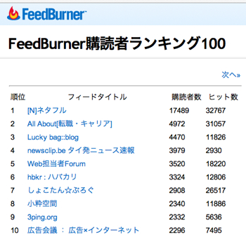 Feedburner1001-1