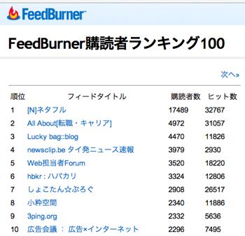 「FeedBurner」購読者ランキング100