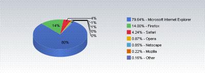Safari、シェアが4.24%に
