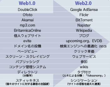 Media 2005 Web2.0 Web2.0 Fig1