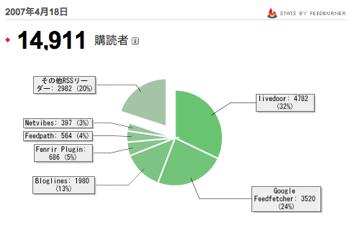 「FeedBurner」によるとRSSフィード購読者数は14,911人