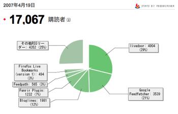 RSSフィード購読者数は17,067人(FeedBurner)