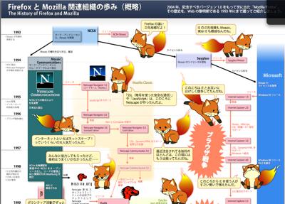 PDFで見るFirefoxの歴史
