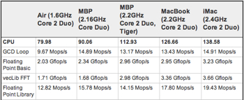 First-Benchmarks-Macbook-Air1