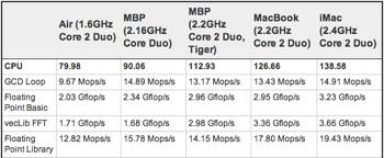 「MacBook Air」ベンチマークテストの結果