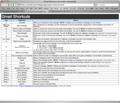 Gmail Cheatsheet