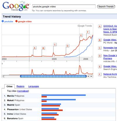 Google Trends Yt Gv